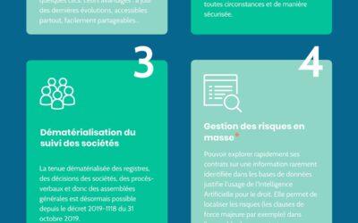 [Infographie] 6 technologies juridiques incontournables