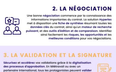 [Infographie] La gestion du cycle de vie du contrat en 5 étapes
