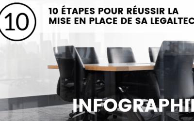 [Infographie] 10 étapes pour réussir la mise en place de sa legaltech
